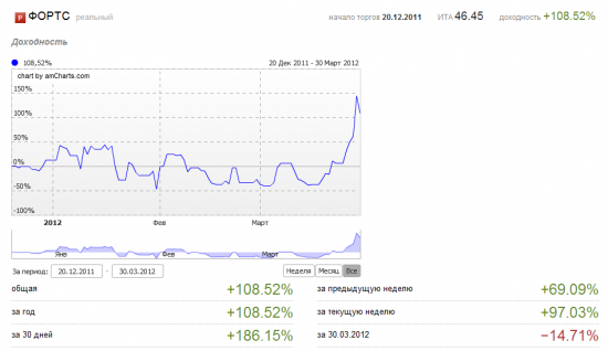 Март 2012. +186%