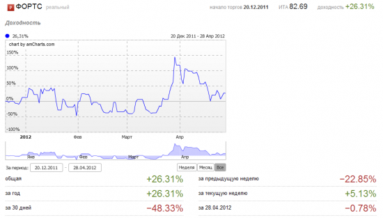 Апрель 2012. - 38%