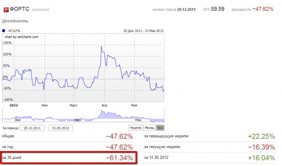 Май 2012. -62%