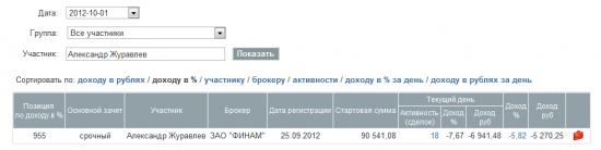 Сентябрь 2012. + 89%