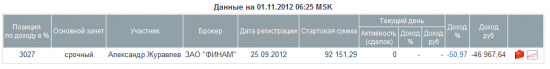 Октябрь 2012. - 58%