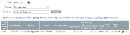 Ноябрь 2012. - 23%