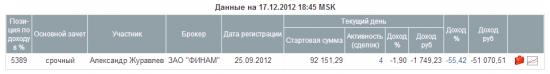 ЛЧИ 2012. Минус 56%