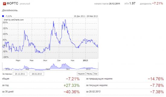 Февраль 2013. Минус 42%