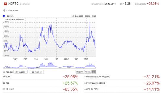 Июнь 2013. Минус 69%