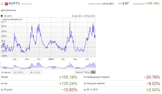 Ноябрь 2013. Минус 14%