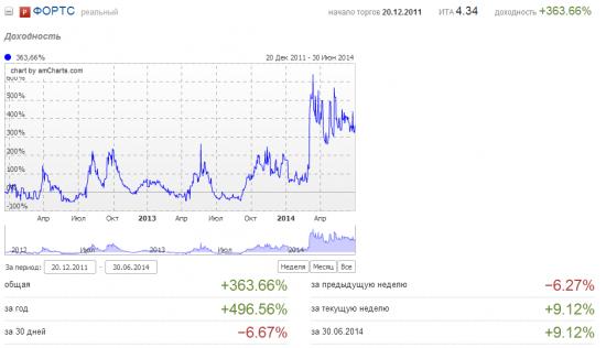 Июнь 2014. Минус 7%