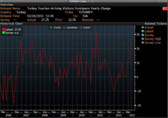 График туристов прилетающих в Турцию