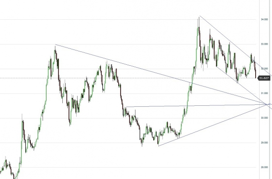 USD_RUB_TOM 30.50?