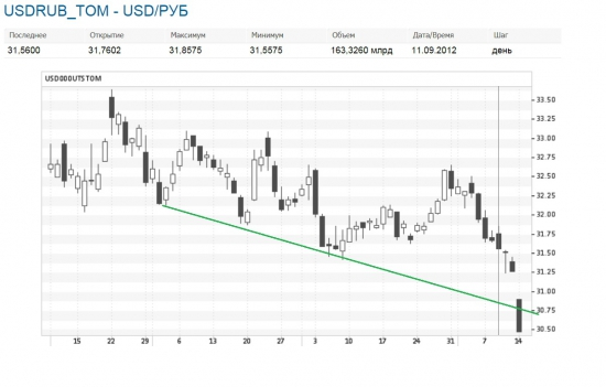 USD_RUB_TOM продолжение прогноза (часть2)