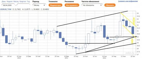 USD_RUB_TOM продолжение прогноза (часть3)