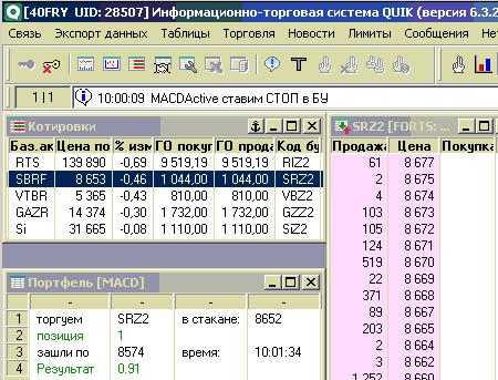 Сбербанк - открытие (торговая система MACD + ADX)