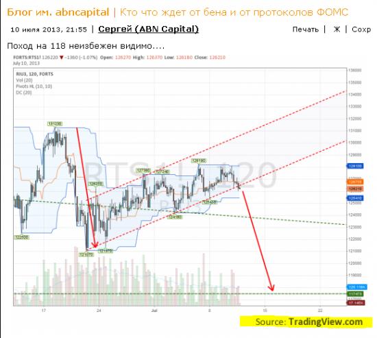 Сергей (ABN Capital) - новый тренд! Поддержим!