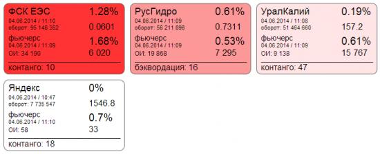 Яндекс - акции иностранного эмитента