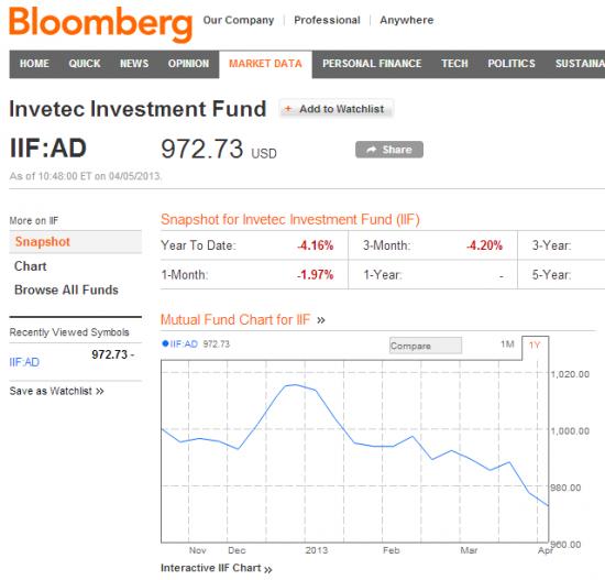 Invetec Investment Fund