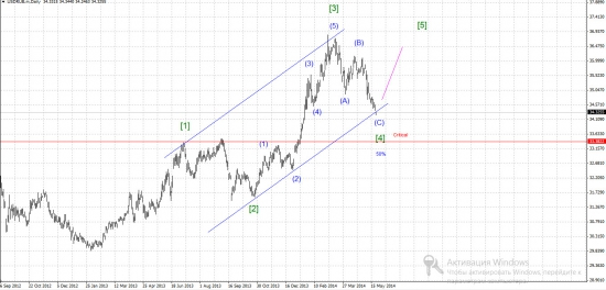 Анализ USD/RUR