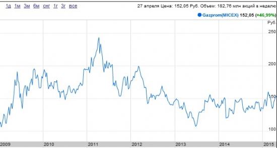 Газпром. Есть ли потенциал у гиганта?