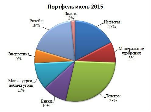Итоги 1 полугодия 2015 года по личному портфелю.
