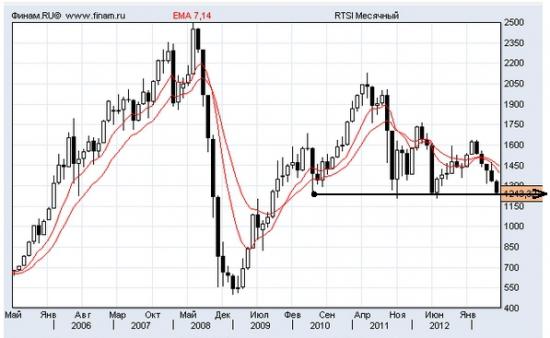 По поводу якобы выкупленной бразилии и оптимизма RTS