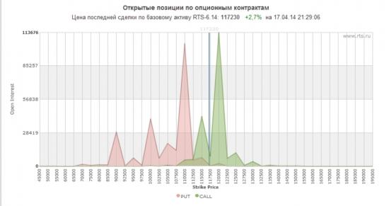 Почему зависла биржа? Это Россия.