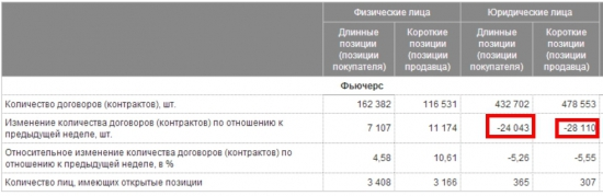 Падение ОИ на РИ сопровождалось одновременным значительным  ростом ОИ в майских путах 110 страйка и колах 120 страйка