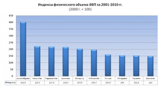 Темпы прироста ВВП в странах СНГ