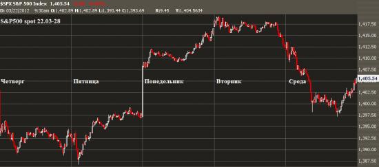 Update рыночным индикаторам.