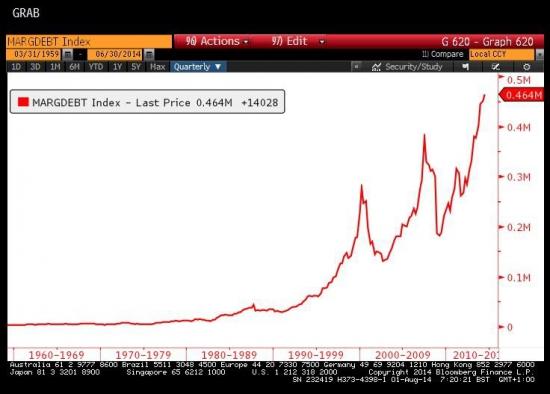 Маржинальные позиции на NYSE.