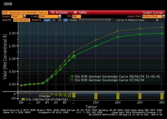 Мировая неприязнь к риску кидает инвесторов к немецким долговым бумагам.