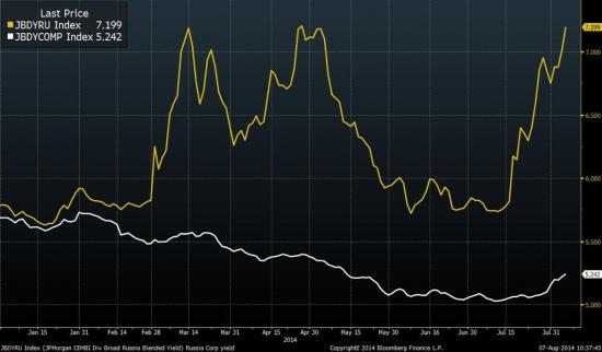 Продолжает ухудшаться ситуация на рынке корпоративного долга для российских компаний.