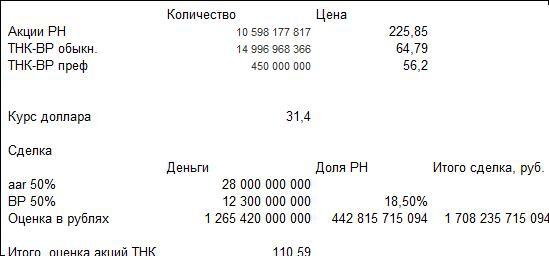 Как оценили акции ТНК-БП Холдинга при покупке Роснефтью  100% ТНК-БП