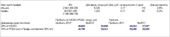 Прогноз дивидендов Ростелекома за 2012 год