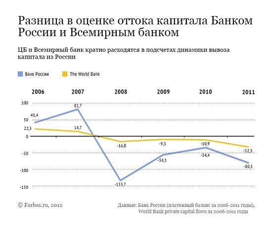 Мифы об оттоке капитала: сколько денег реально выводят из России
