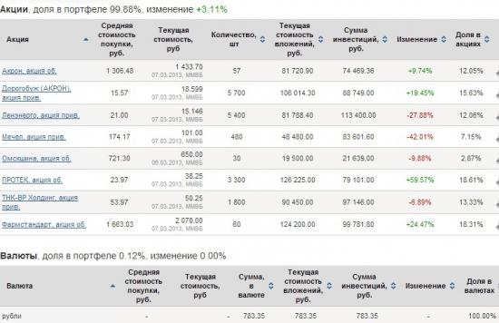 Переоценка моего портфеля за февраль 2013