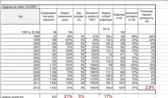 Реальная доходность Российского фондового рынка с 1997 года (мини-исследование)