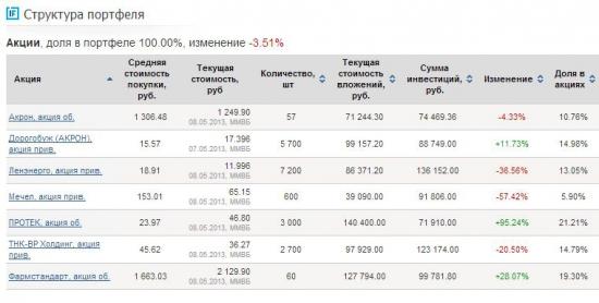 Изменения в портфеле за апрель 2013
