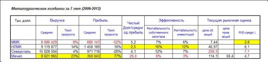 Российские металлургические холдинги: во что инвестировать? (ФА)