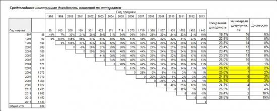Средняя доходность вложений в РФР в зависимости от интервалов удержания (статистика)
