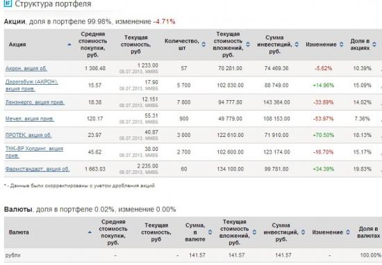 Доходность портфеля за июнь 2013