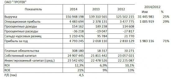 Протек опубликовал отчетность за 2014 год