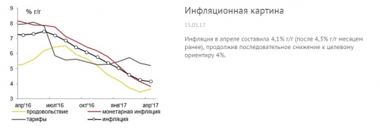 Цель по инфляции достигнута досрочно