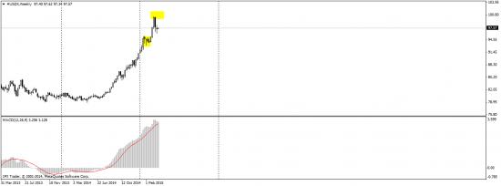 Комплексный анализ (доллар, рубль, нефть, евро)
