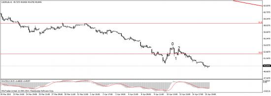 Доллар/рубль - отработка прогноза завершена