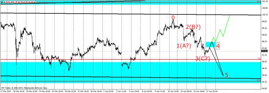 Анализ индекса доллара