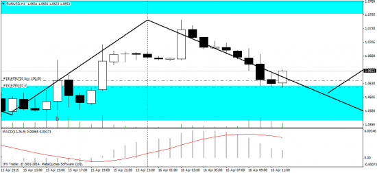 Евро/доллар - отработка прогноза