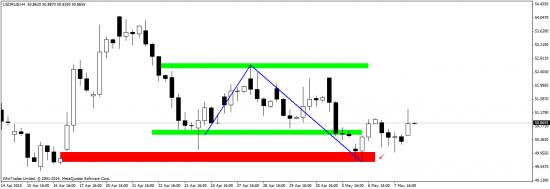USD/RUB - отработка сигналов