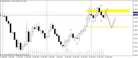 EUR/USD - недельный план торгов