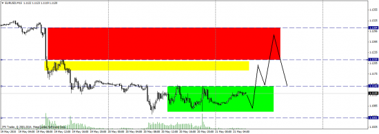 Евро - упрощенный объемный анализ