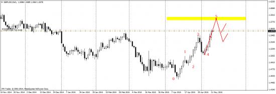 GBP/USD -  отработка прогноза