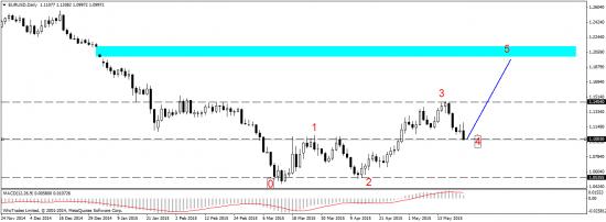 EUR/USD - отработка недельного плана торговли